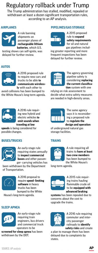 Some of the transportation rules that have been rolled back or delayed by the Trump administration. (Graphic courtesy of the Associated Press.)